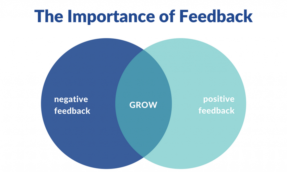 Feedback process IFY
